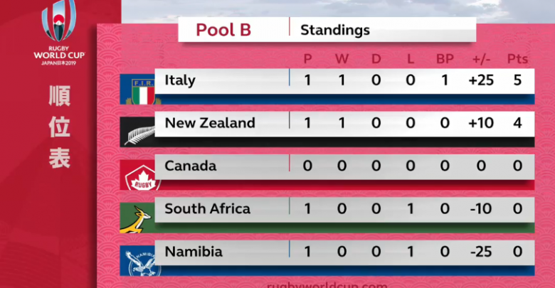 rugby Giappone - classifica pool B