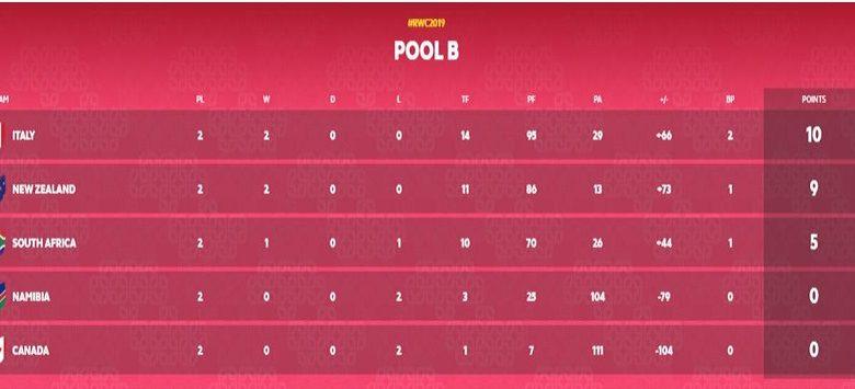 Rugby - classifica pool b 02.10.19