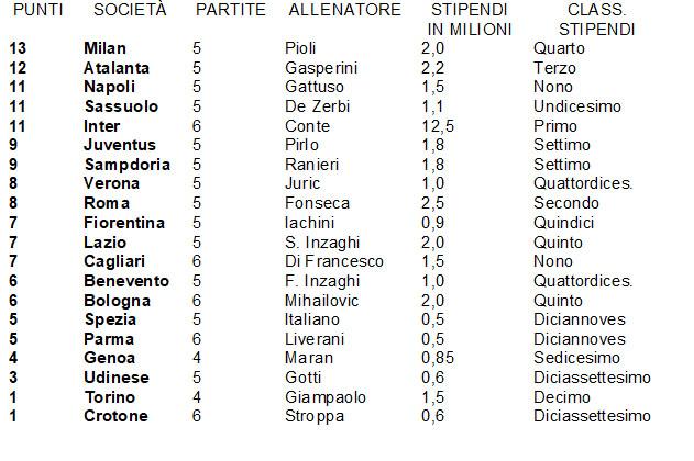 CALCIO - CLASSIFICA SERIE A 01.11.2020 - STIPENDI ALLENATORI